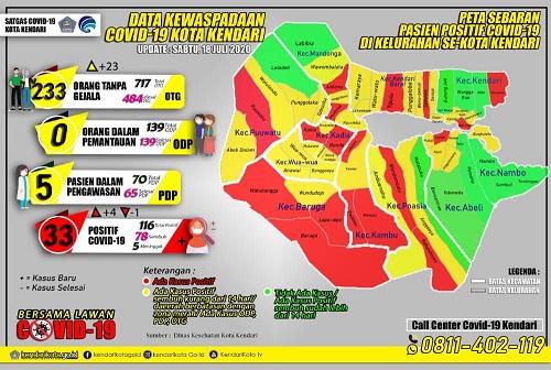 Data Kewaspadaan Covid-19 Kota Kendari
