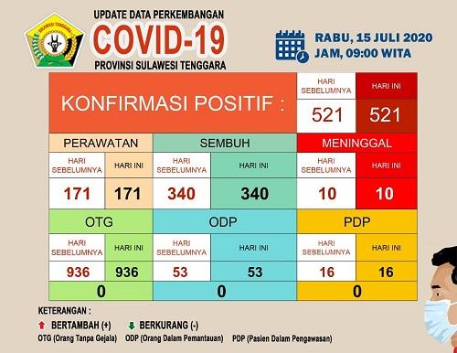 Data Perkembangan Covid 19 15 Juli